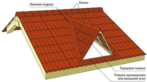 крыша 3